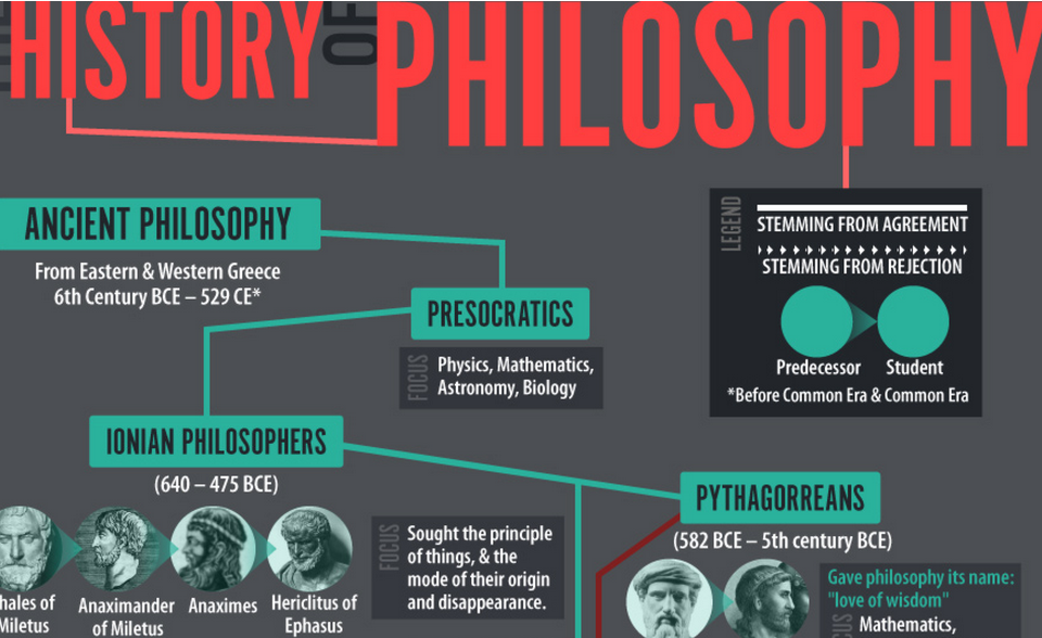 History of Philosophy (Infographics)